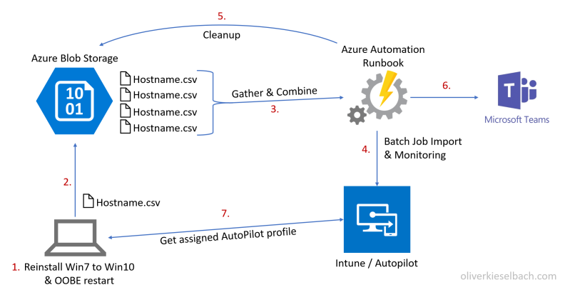Windows Autopilot Automation Diagram