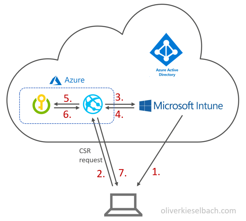 The easy way to deploy device certificates with Intune – Modern IT