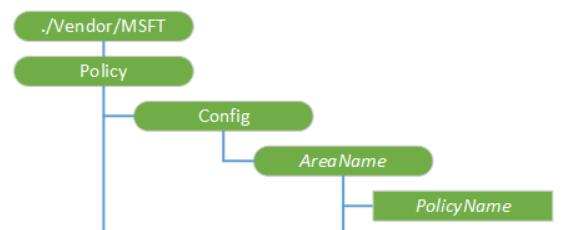 Configuration service profider tree structure CSP