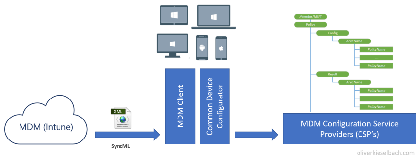 MDM architecture and client side CSP's