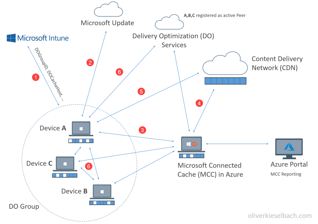 Delivery Optimization with Microsoft Connected Cache architecture