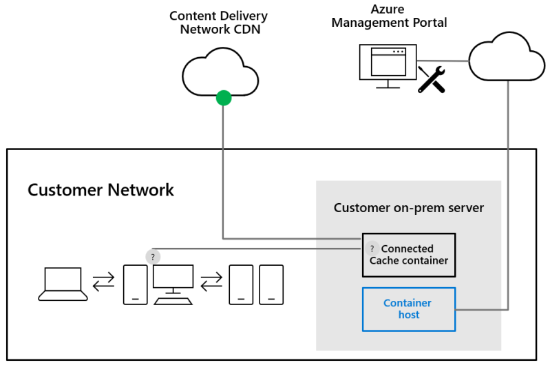 Microsoft Connected Cache Architecture