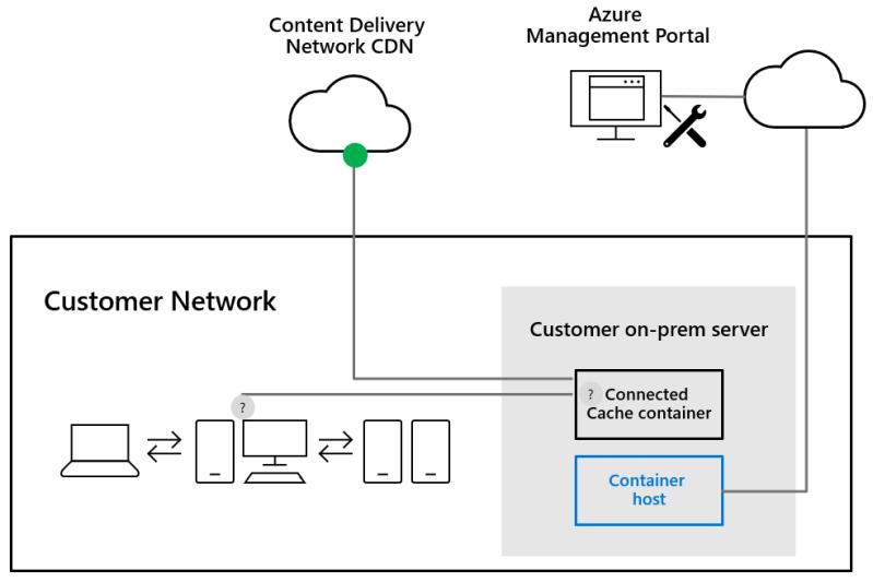 Microsoft Connected Cache Architecture