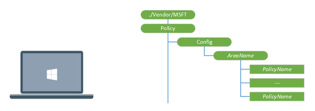 Intune Policy Processing SyncML Protocol
