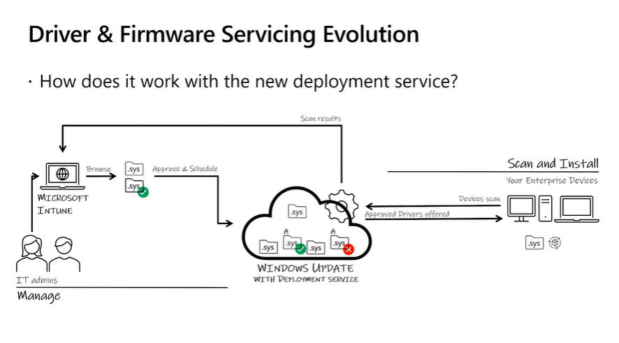 Microsoft Intune Windows Update for Business (WUfB) driver and firmware servicing evolution