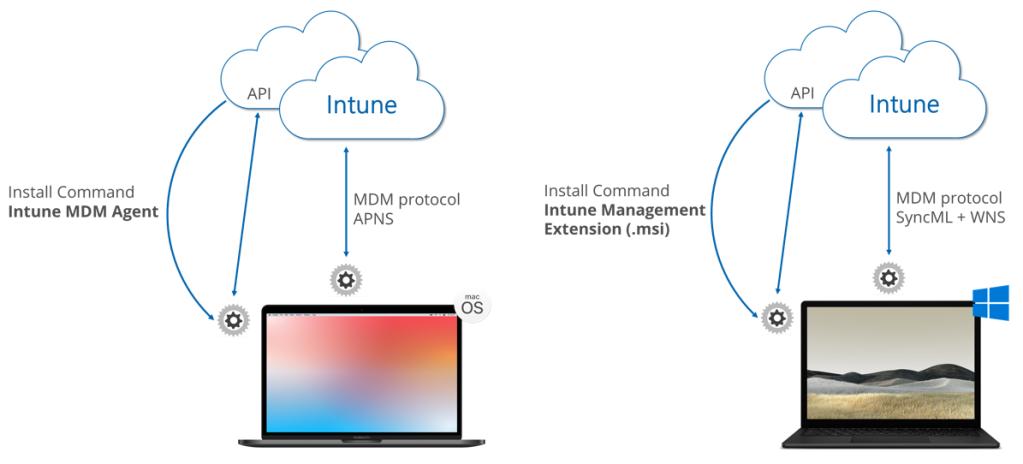 Comparison Intune Management Agent and Intune Management Extension deployment via Intune (MDM)