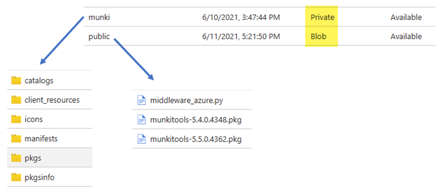 Azure Blob Storage containers for Munki software distribution